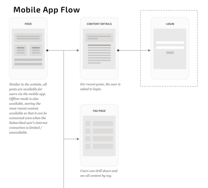 User flow example