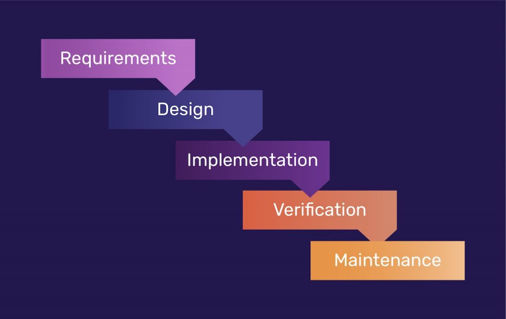 Waterfall Development Methodololgy